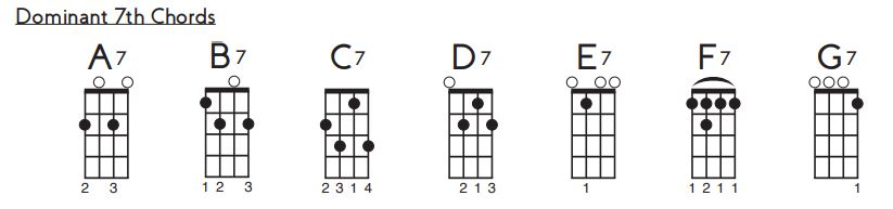 dominat 7th chords